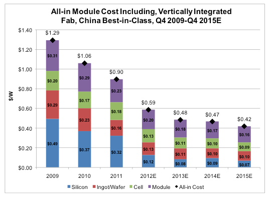 Graph of All-in Module Cost